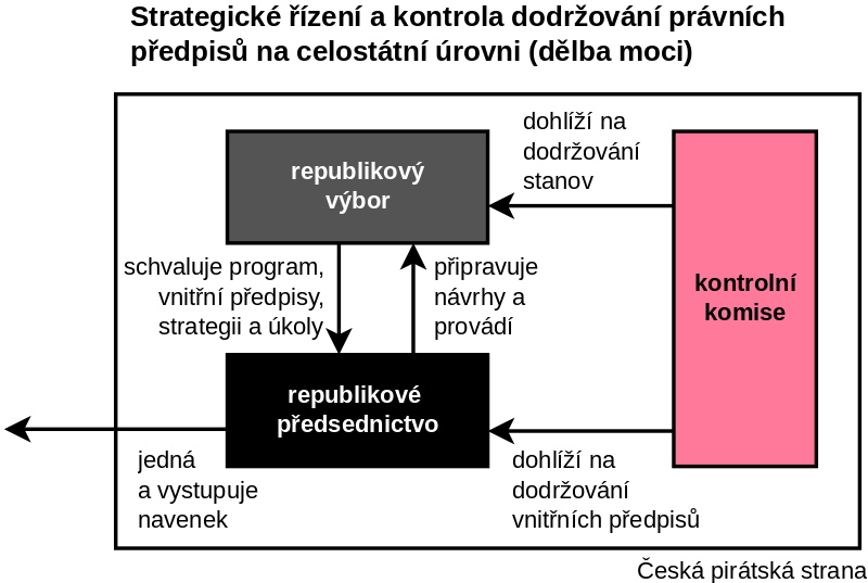 Strategické řízení a kontrola dodržování právních předpisů na celostátní úrovni (dělba moci)
